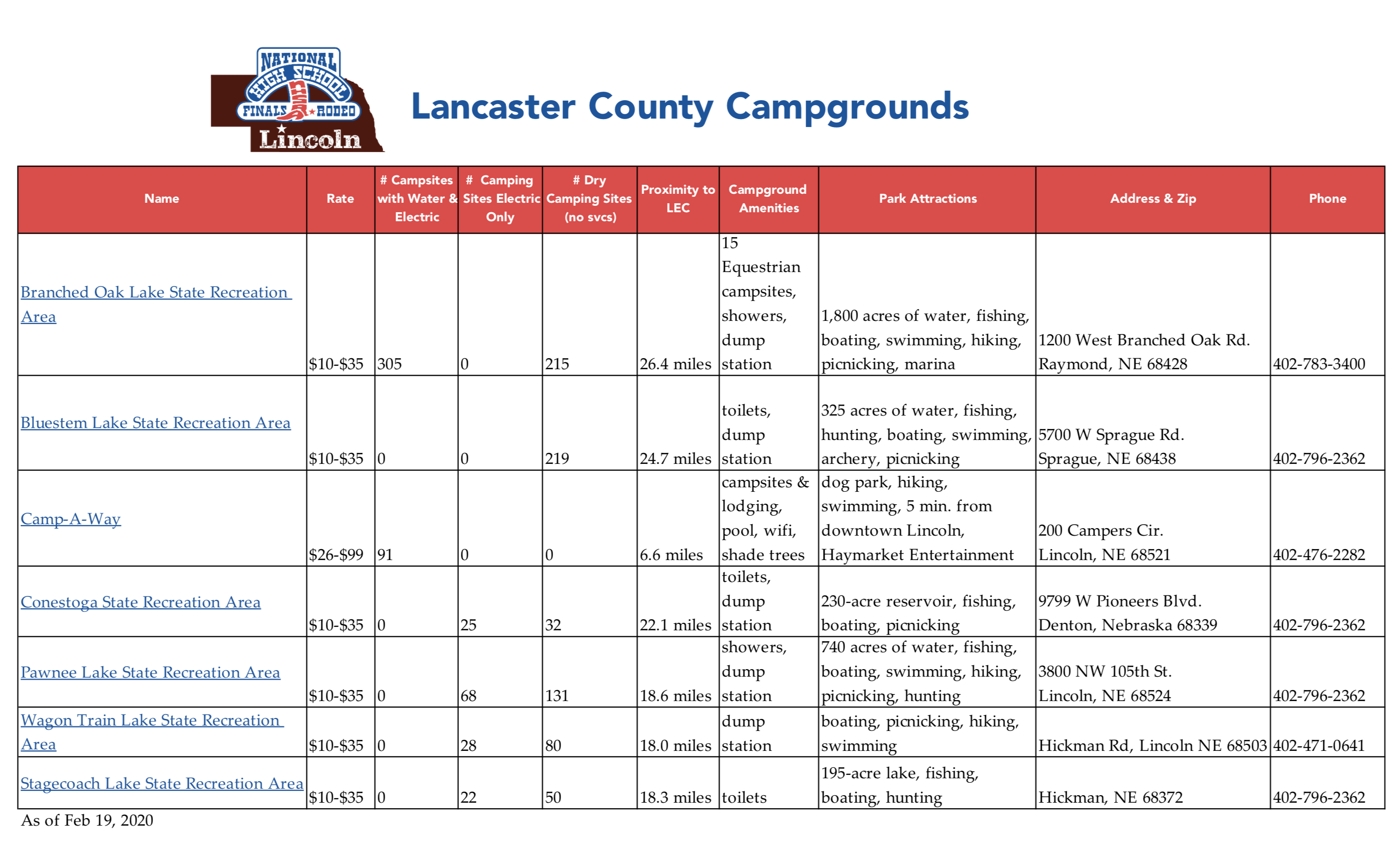 NHSFR Lincoln Lancaster County Campsites